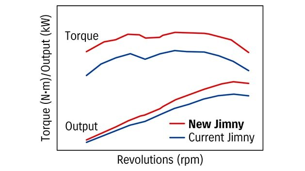 Suzuki Jimny enhanced fuel efficiency graph